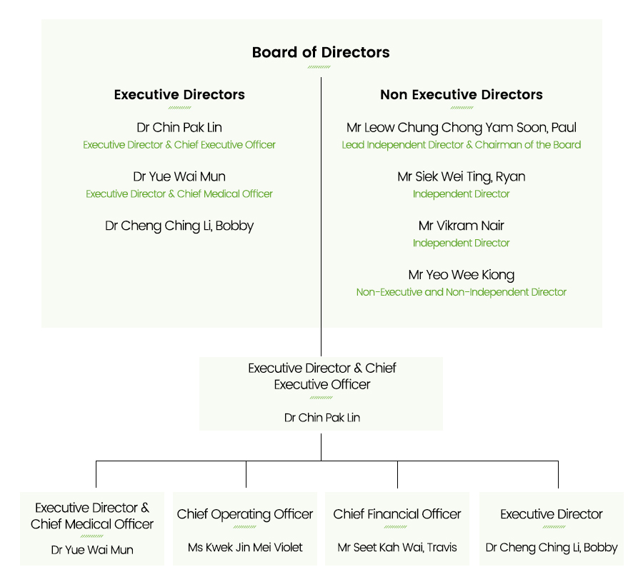 Asian Healthcare Specialists Management Structure